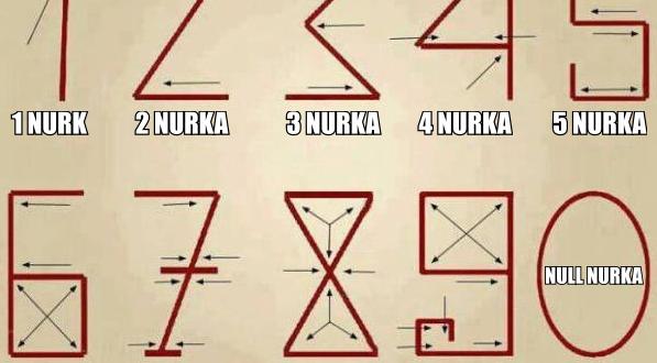 numbrid